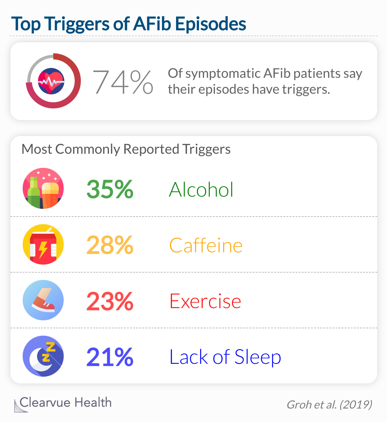 Of 1295 participants with symptomatic AF, 957 (74%) reported triggers for episodes of AF.