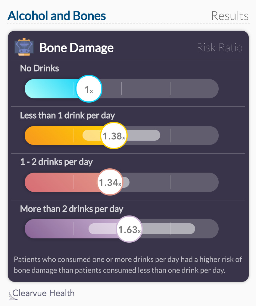 Alcohol and Bones: Study Results. Patients who consumed one or more drinks per day had a higher risk of bone damage than patients consumed less than one drink per day.