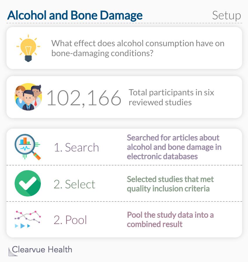 Alcohol and Bone Damage: Setup