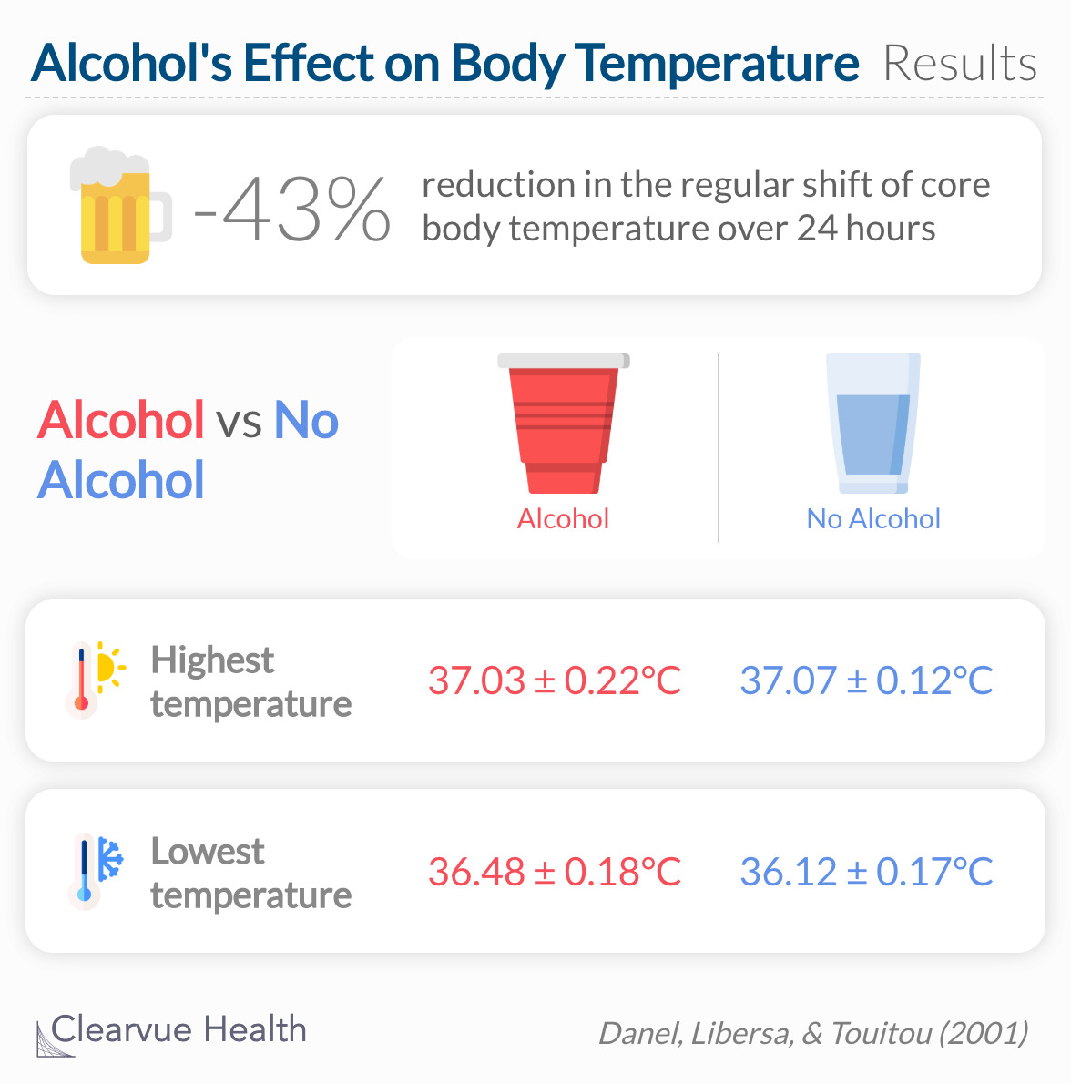alcohol consumption dramatically affected the circadian core body temperature