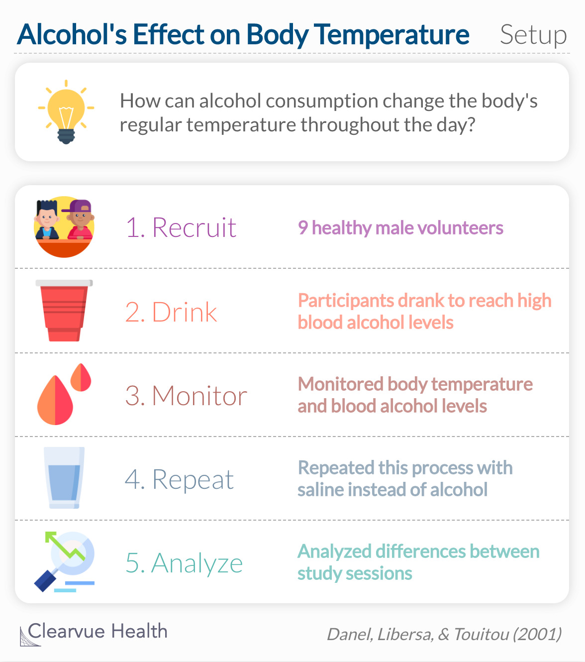 How can alcohol consumption change the body's regular temperature throughout the day?