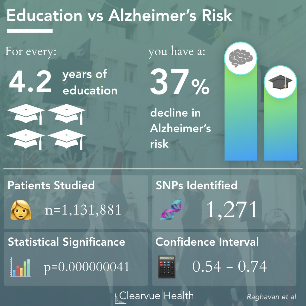 Link Between Education and Alzheimer's Disease Risk