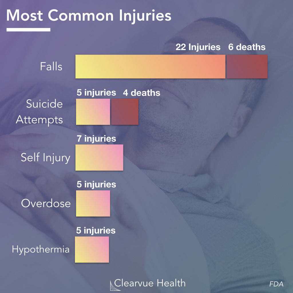 Most Common Injuries on Ambien
