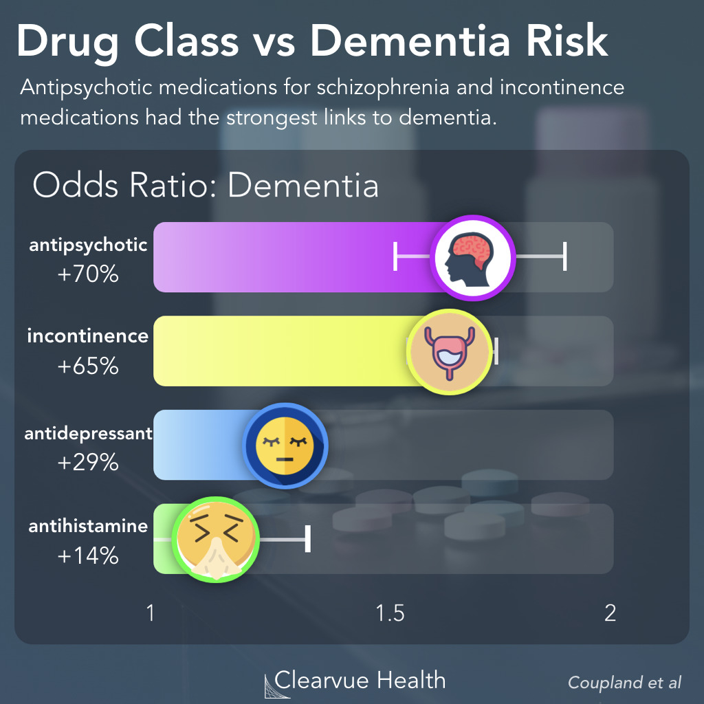 Dementia Risk for Antipsychotics, Incontinence Medications, Antidepressants, and Antihistamines