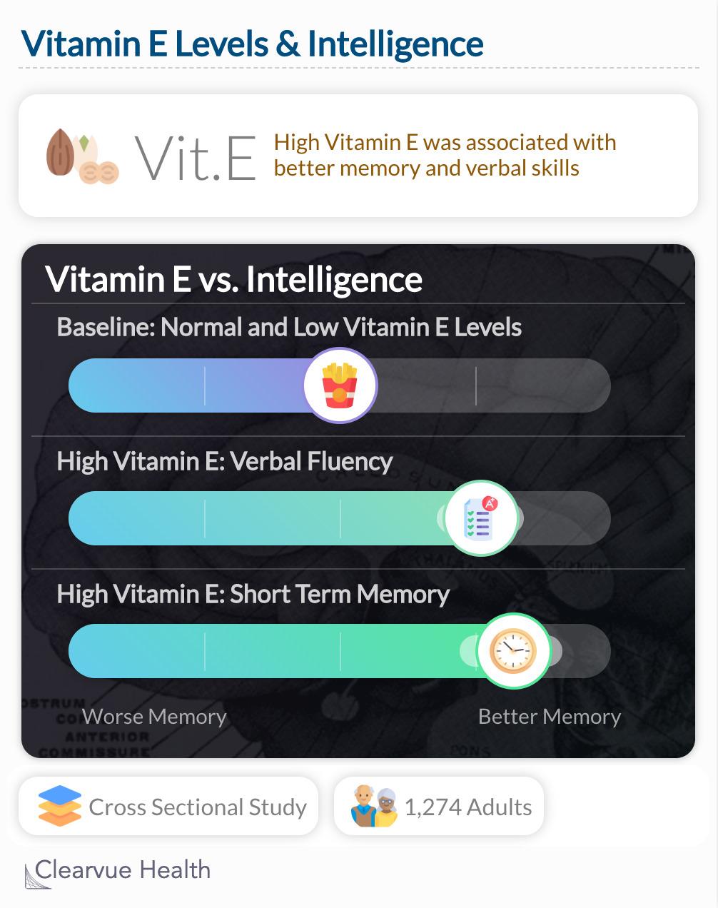 Vitamin E & Memory