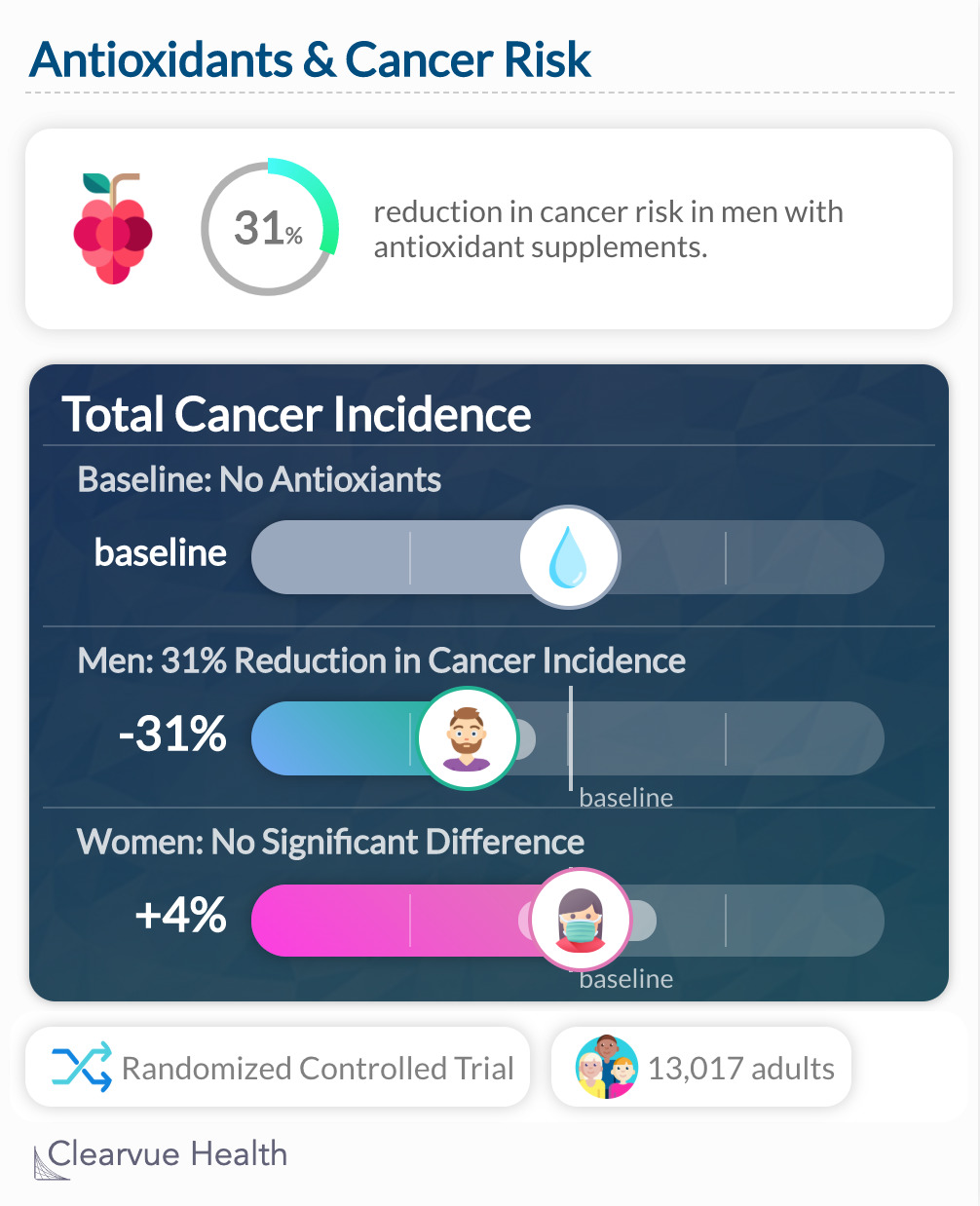Antioxidants and cancer risk: clinical trial results data visualization