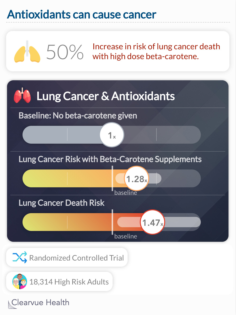 Chart on antioxidant dangers and cancer risk