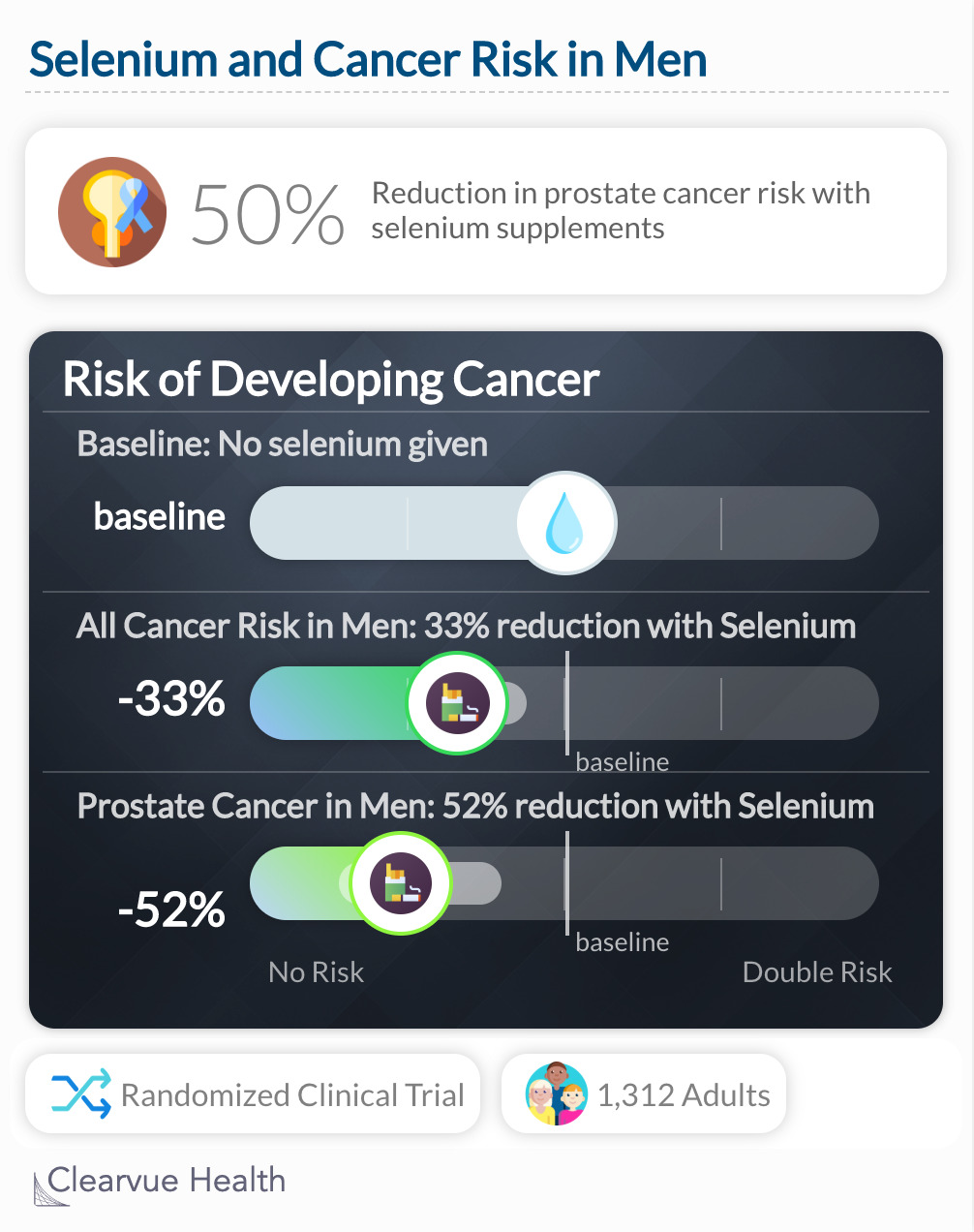 selenium and cancer risk