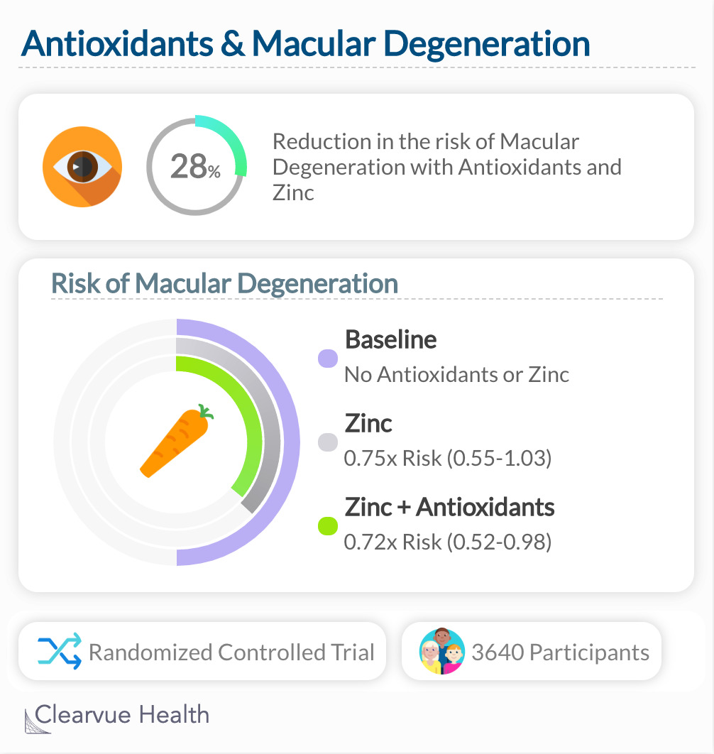 Antioxidants & Macular Degeneration