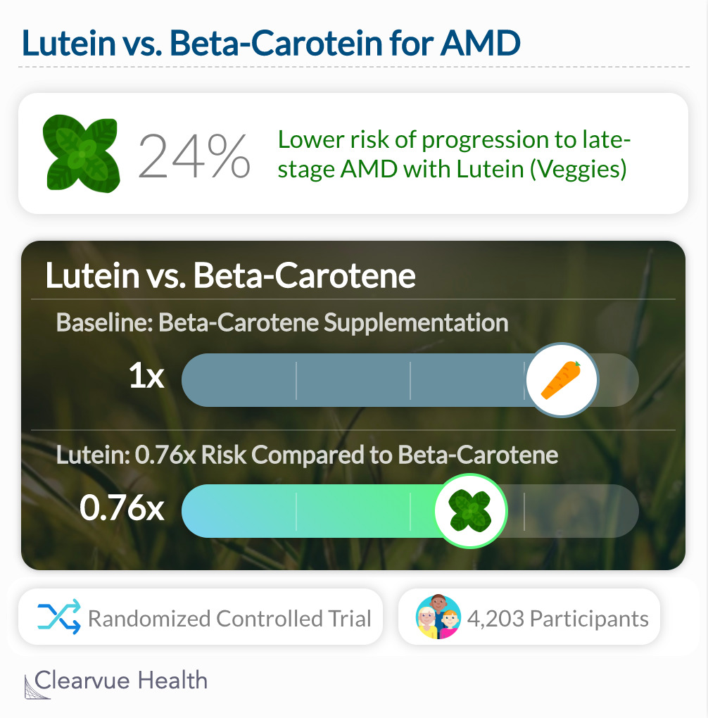 Lutein vs. Beta-carotene