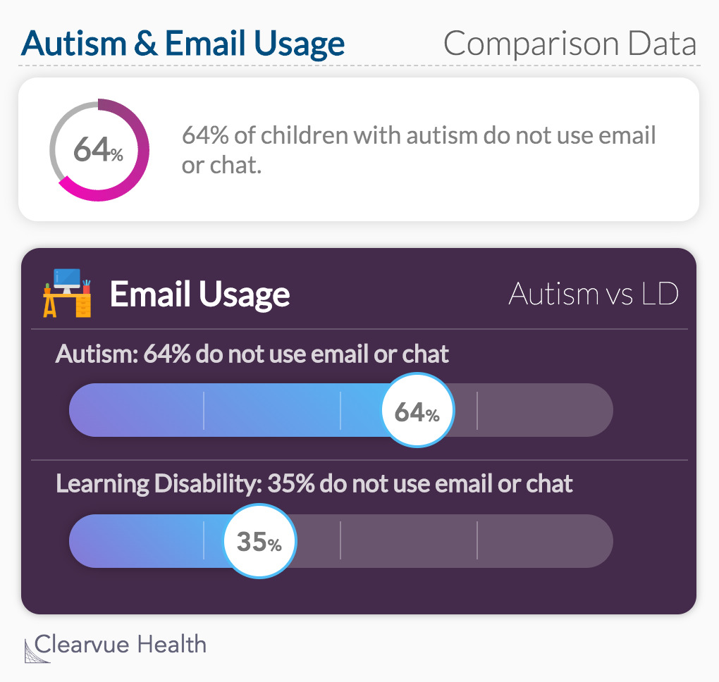 Autism & Email Usage: 64% of children with autism do not use email or chat.