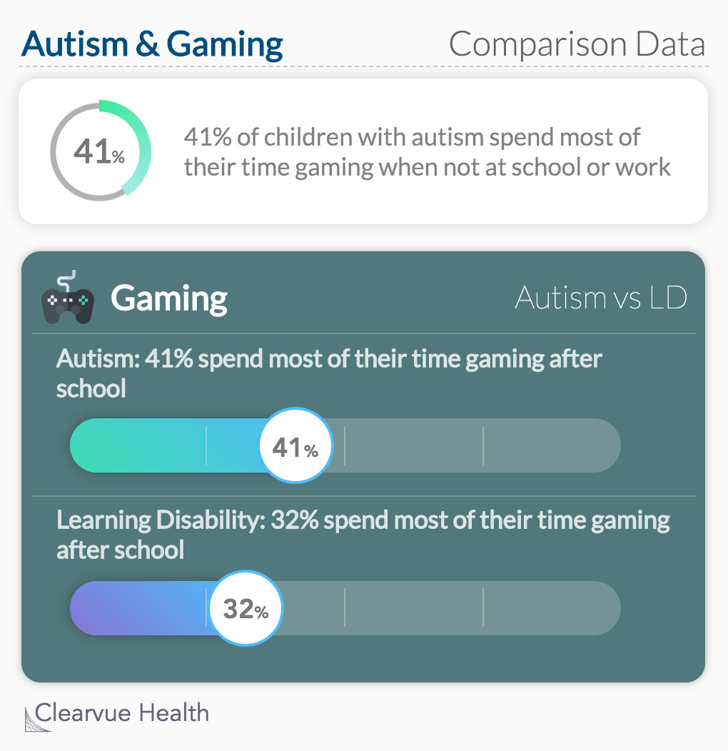 Autism & Gaming: 41% of children with autism spend most of their time gaming when not at school or work