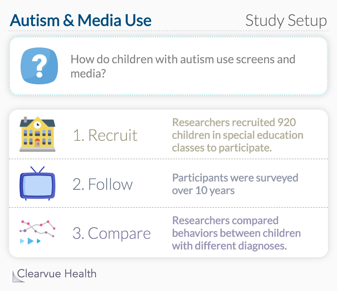 Autism & Media Use Study Setup