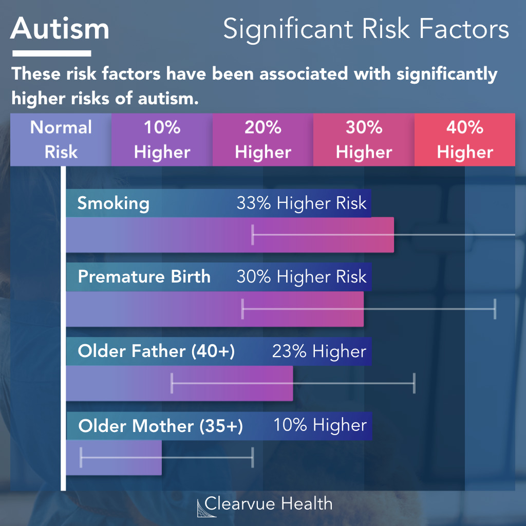 Known Autism Risk Factors