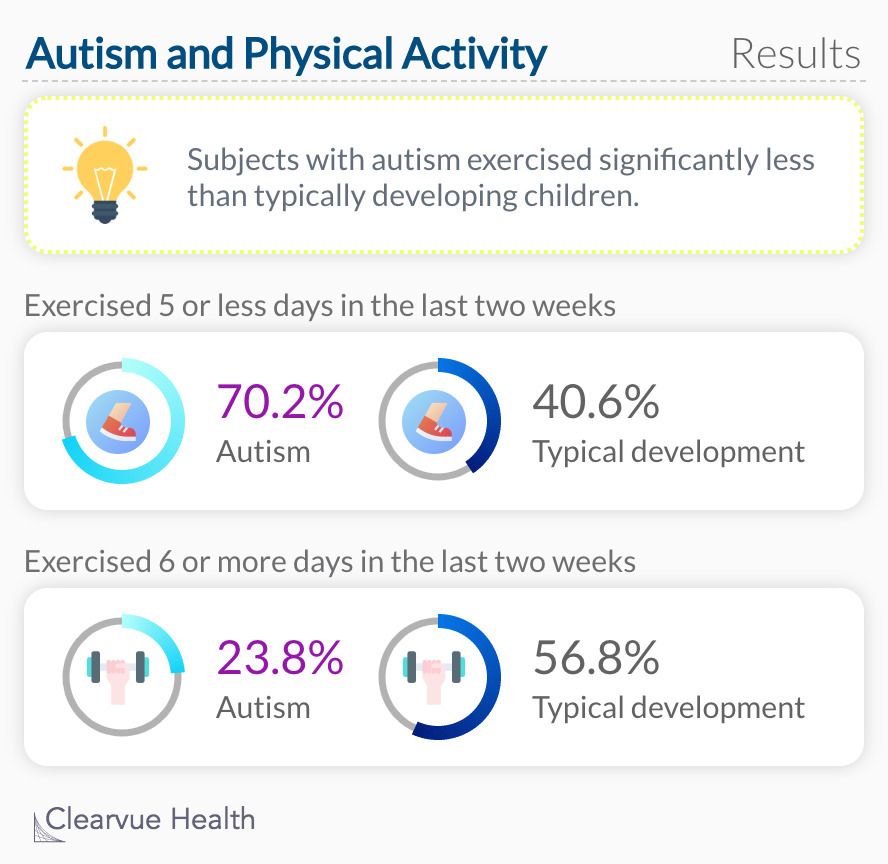 Autism and Physical Activity: Results