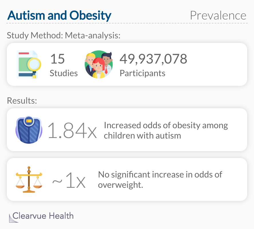 Autism and Obesity: Prevalence