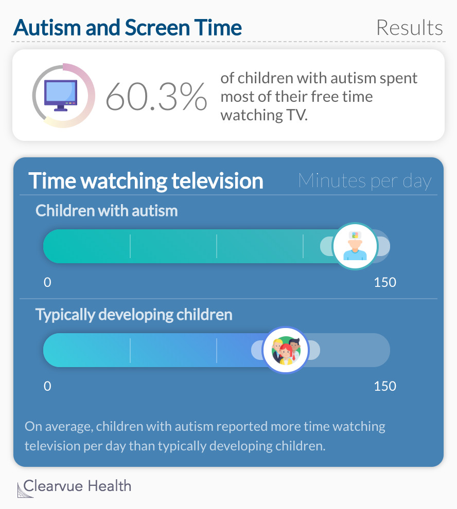 Autism and Screen Time