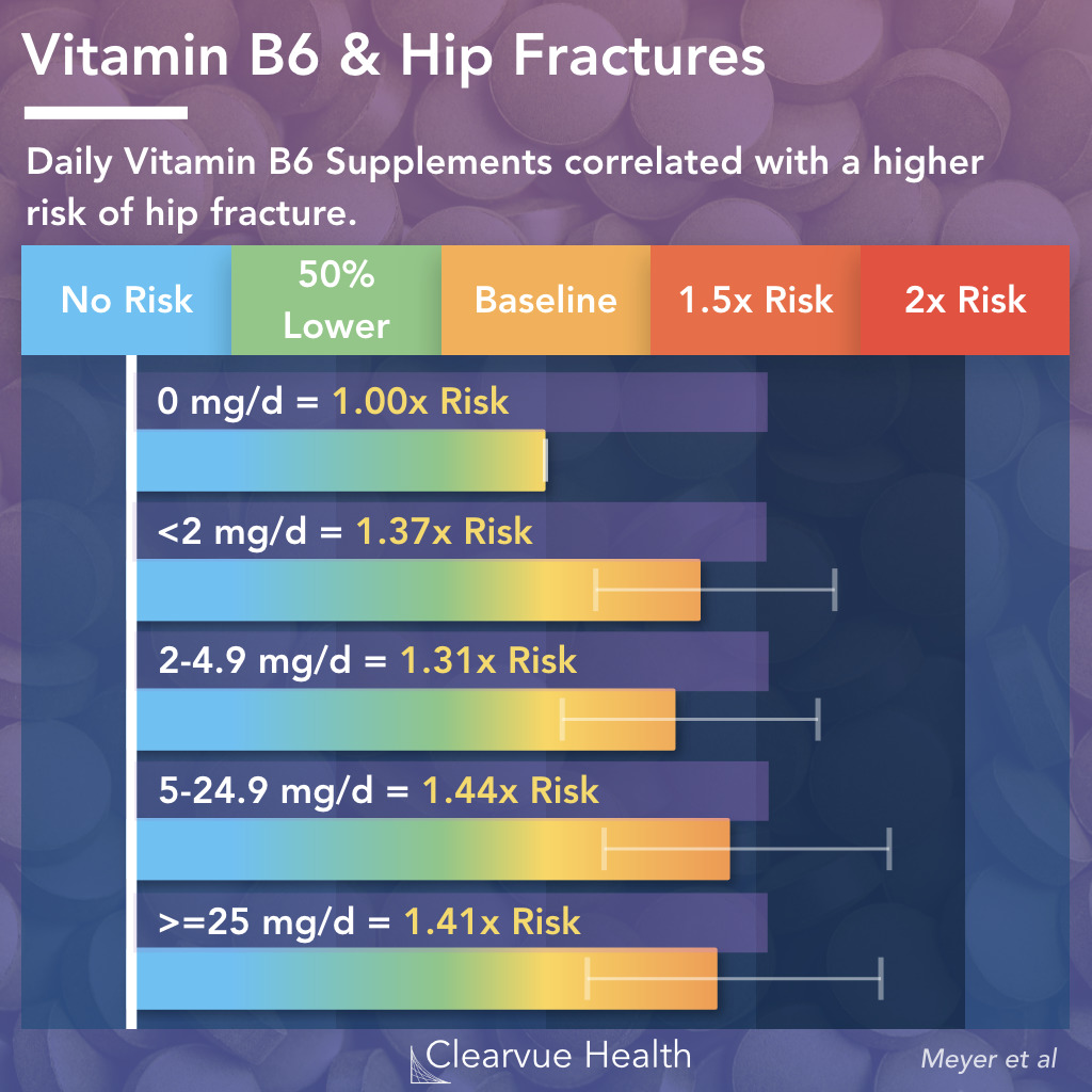Vitamin B6 and Hip Fracture Risk
