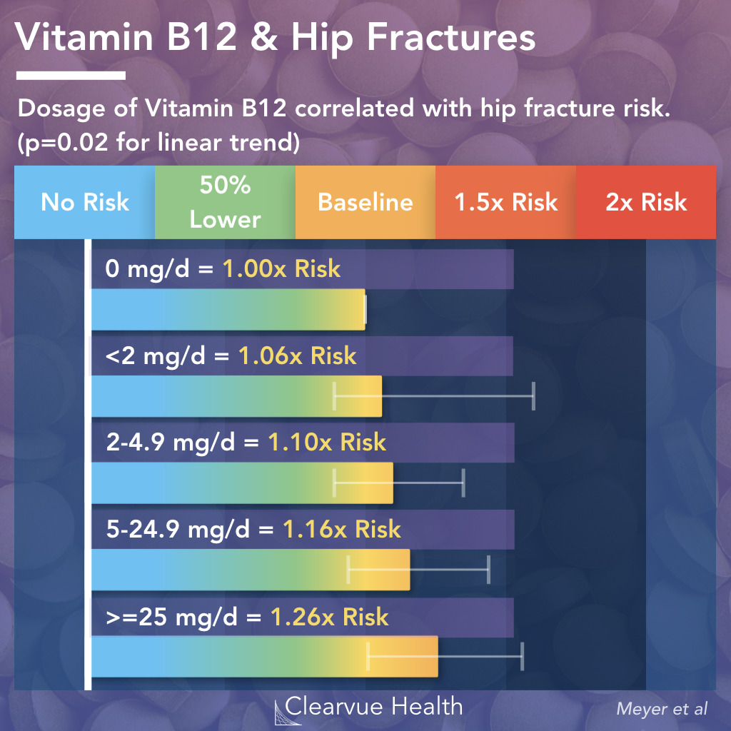 Vitamin B12 and Hip Fracture Risk