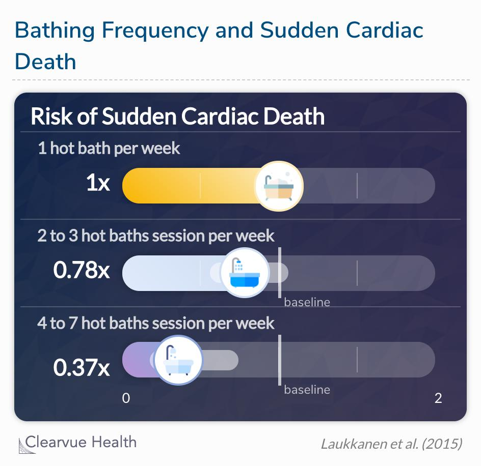 Increased frequency of sauna bathing is associated with a reduced risk of sudden cardiac death.