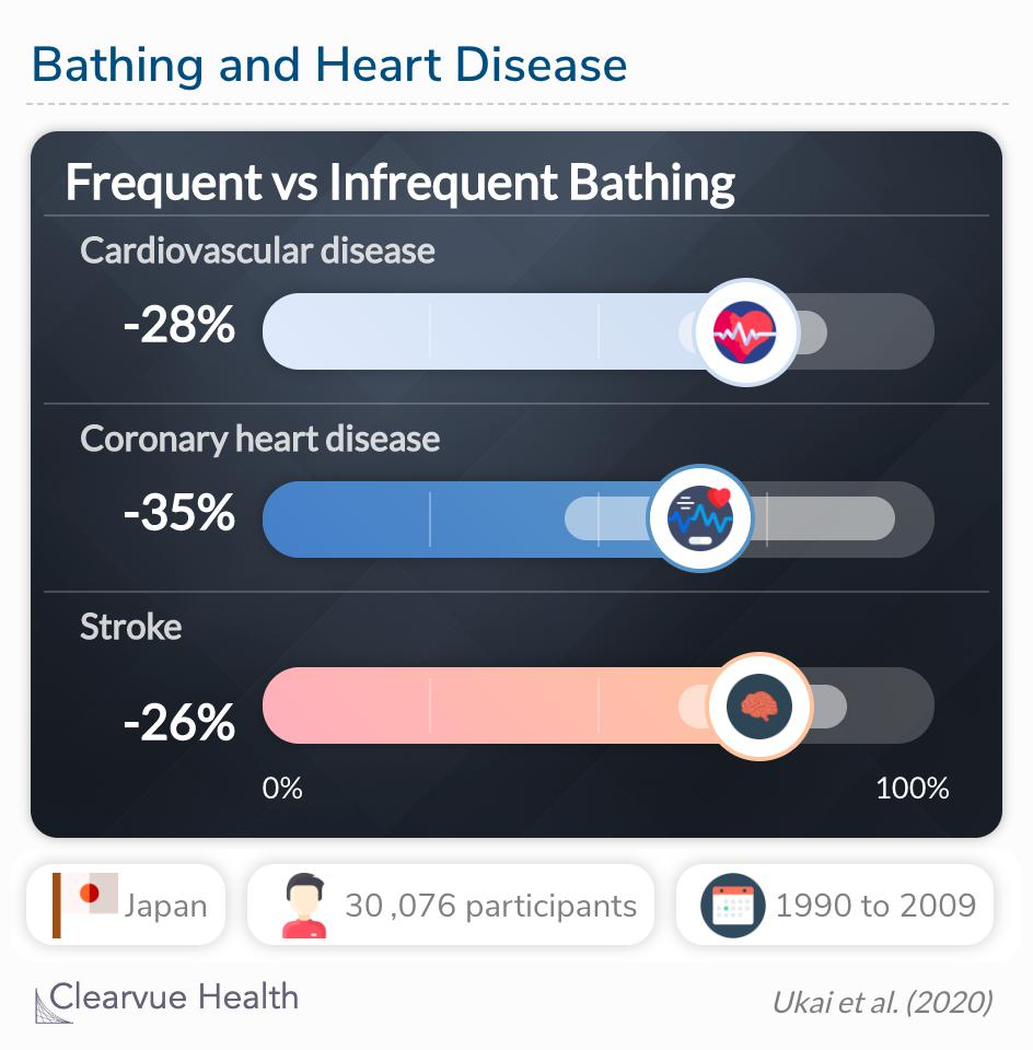 The frequency of tub bathing was inversely associated with the risk of CVD among middle-aged Japanese.