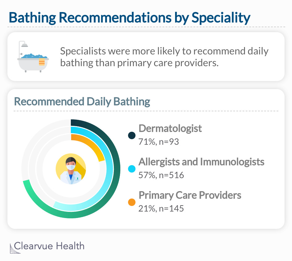 Specialists were more likely to recommend daily bathing than primary care providers.