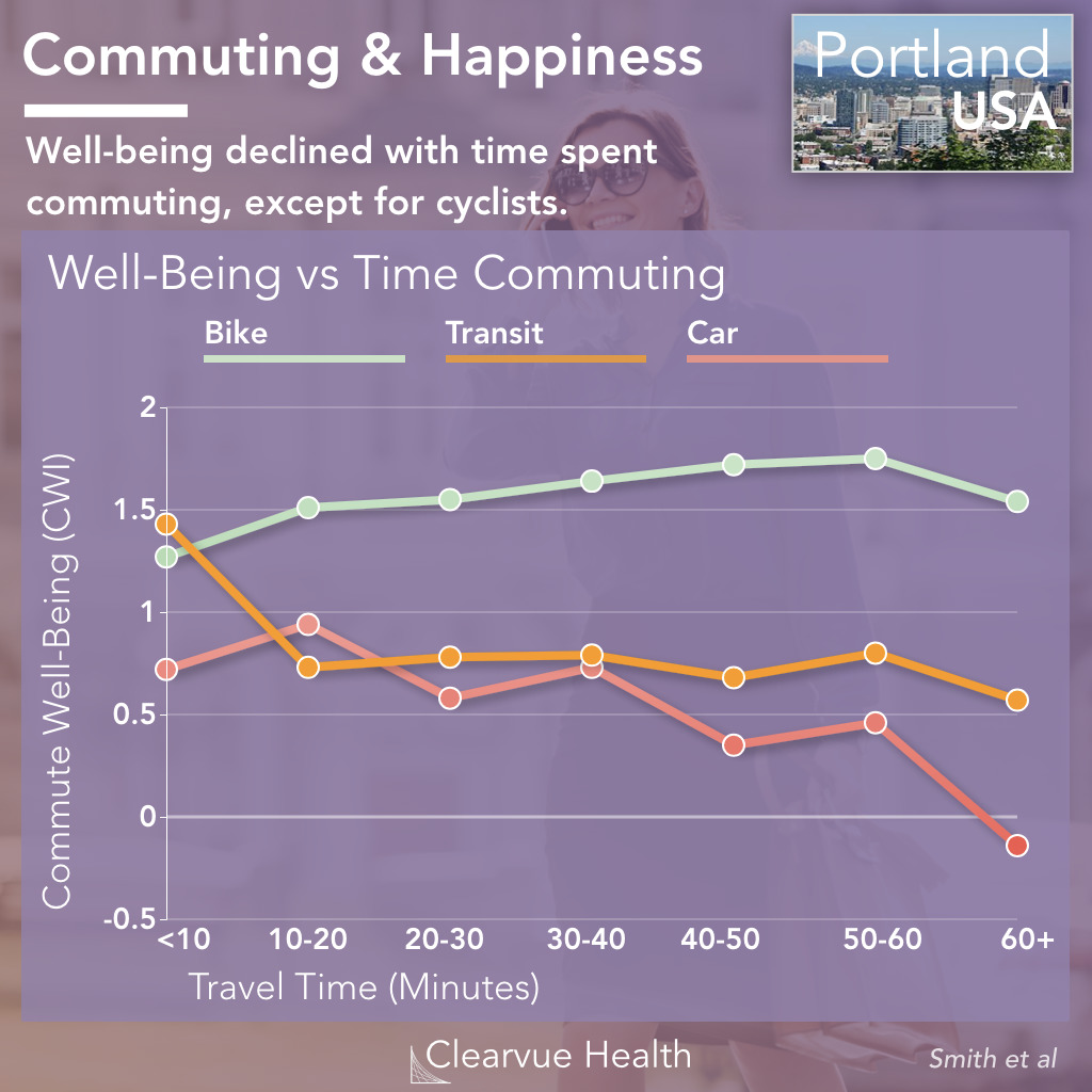 Time Spent Commuting & Happiness in Portland