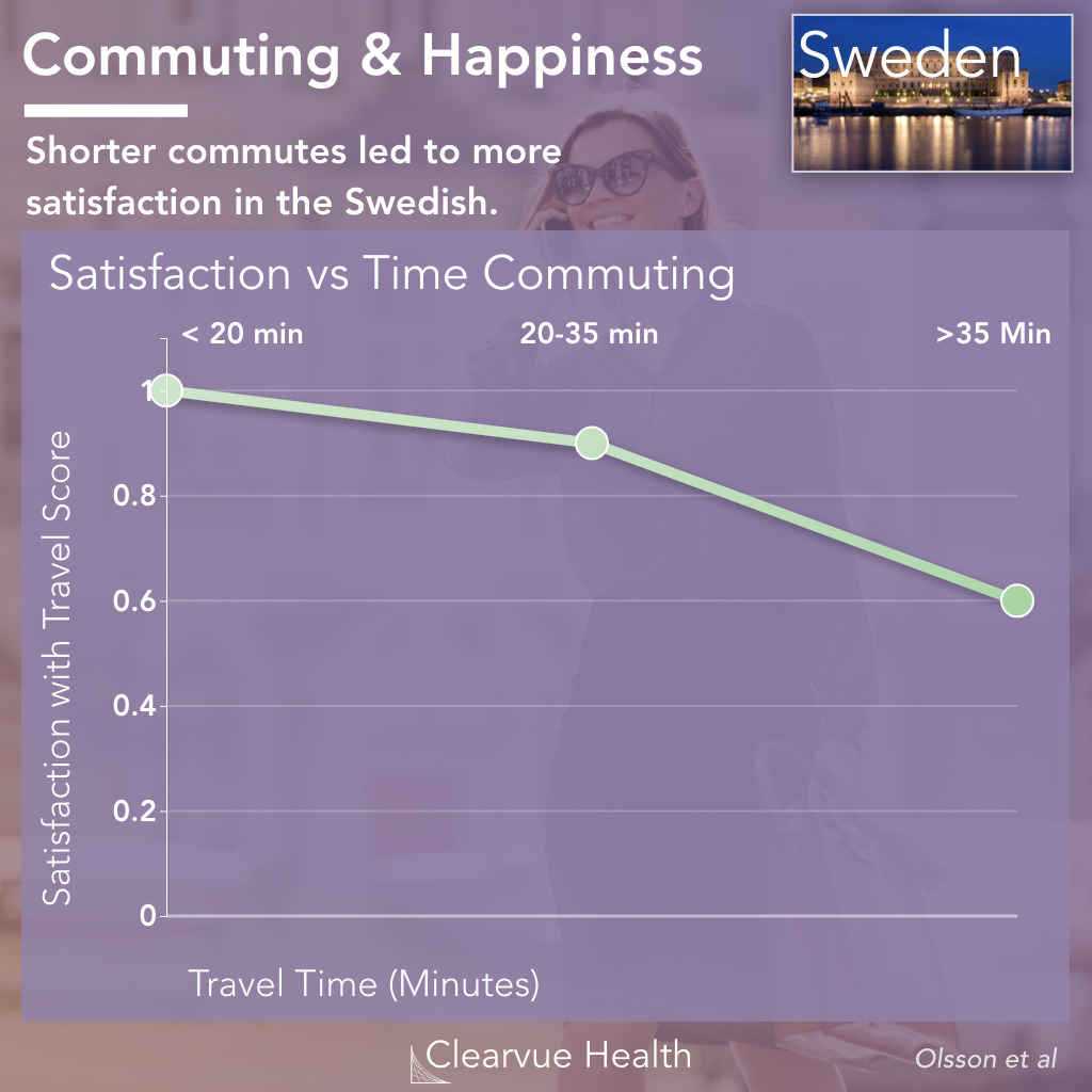 Time Spent Commuting & Happiness in Sweden