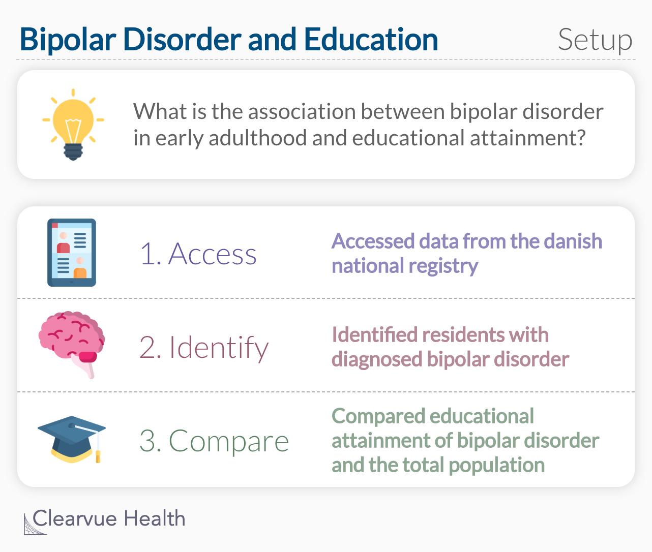 Bipolar Disorder and Education: Study Setup