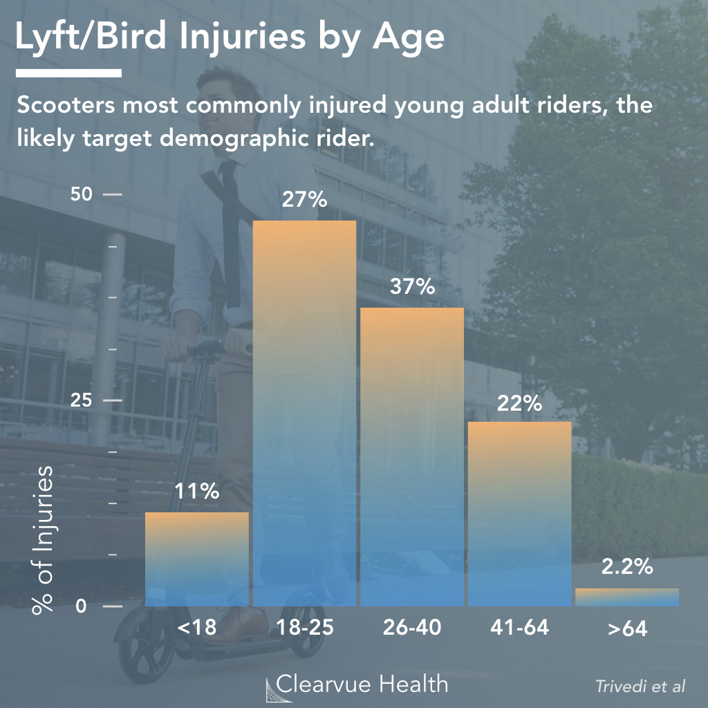 Electric Scooter (Lyft,Bird) Injuries by Age
