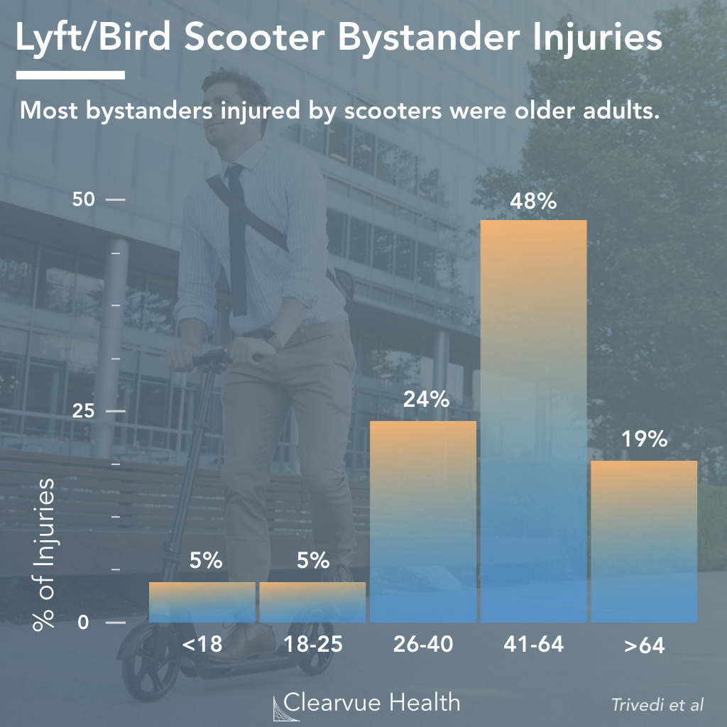 Bystander Injuries from Lyft/Bird Electric Scooters