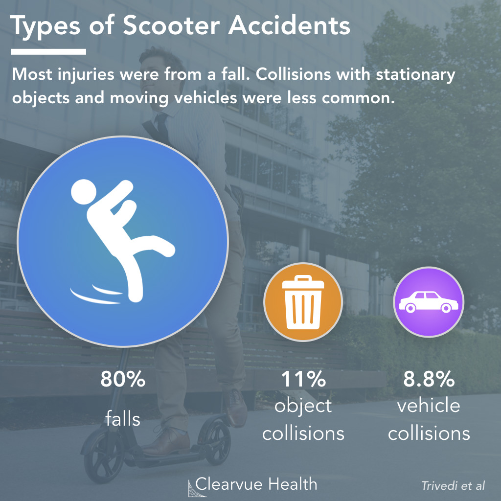Most Common Accident Types on Scooters