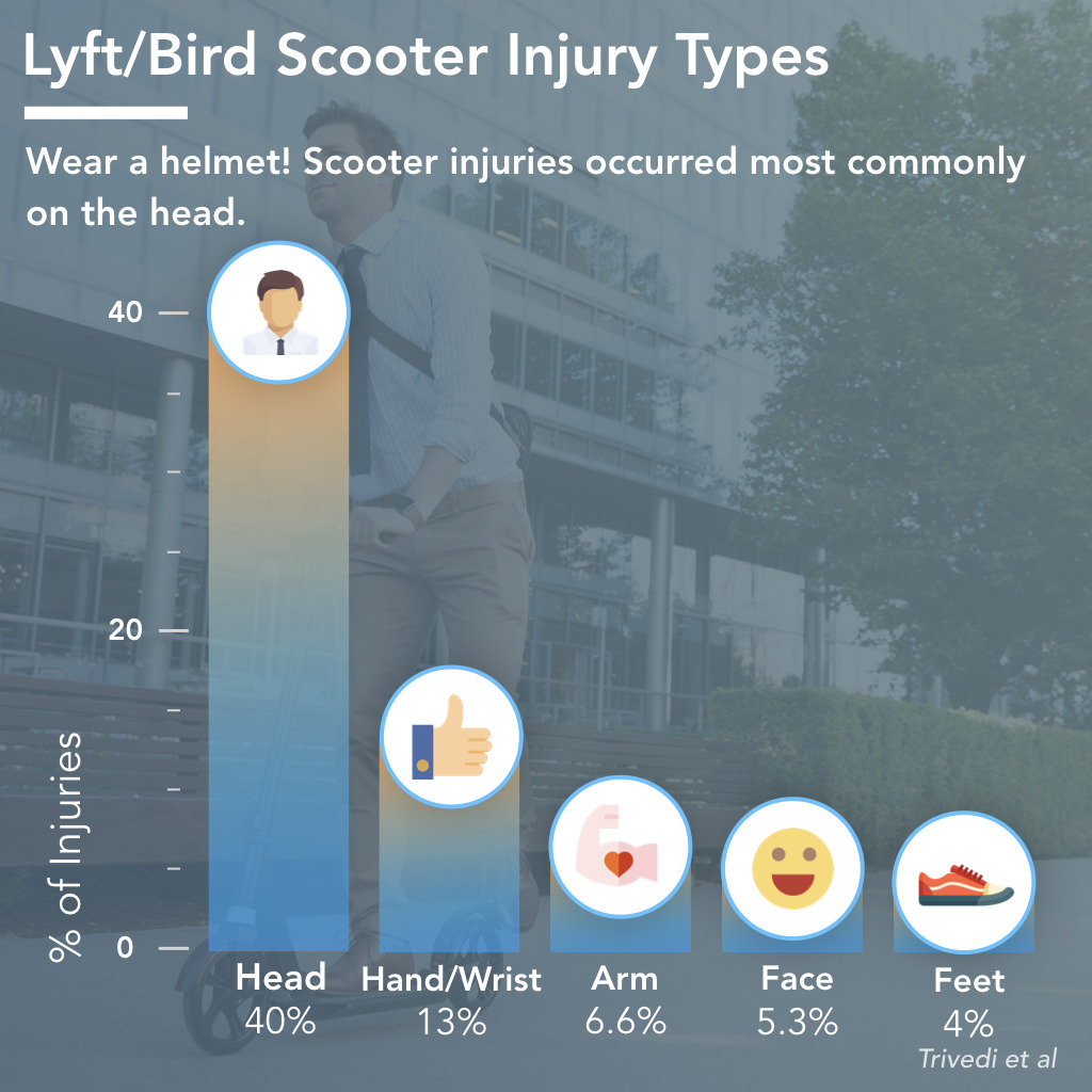 Most Common Injury Locations on Scooters