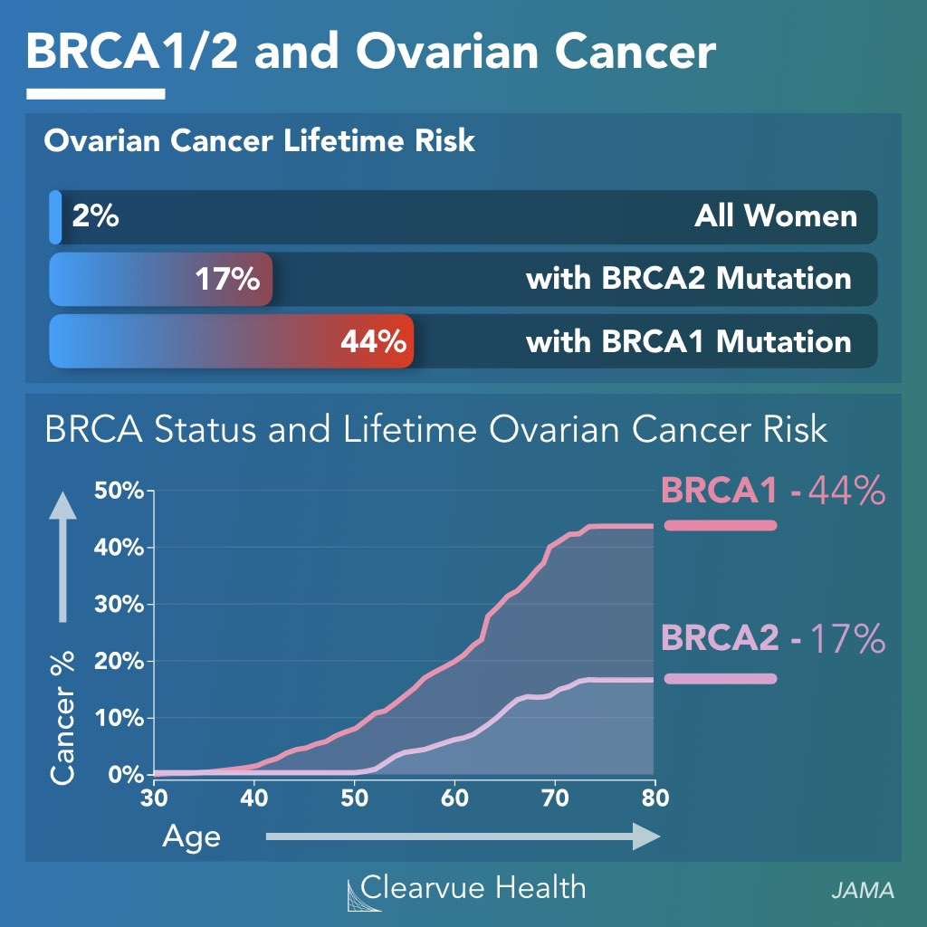 data on Ovarian cancer rates in BRCA1/2 mutation carriers over time in a chart