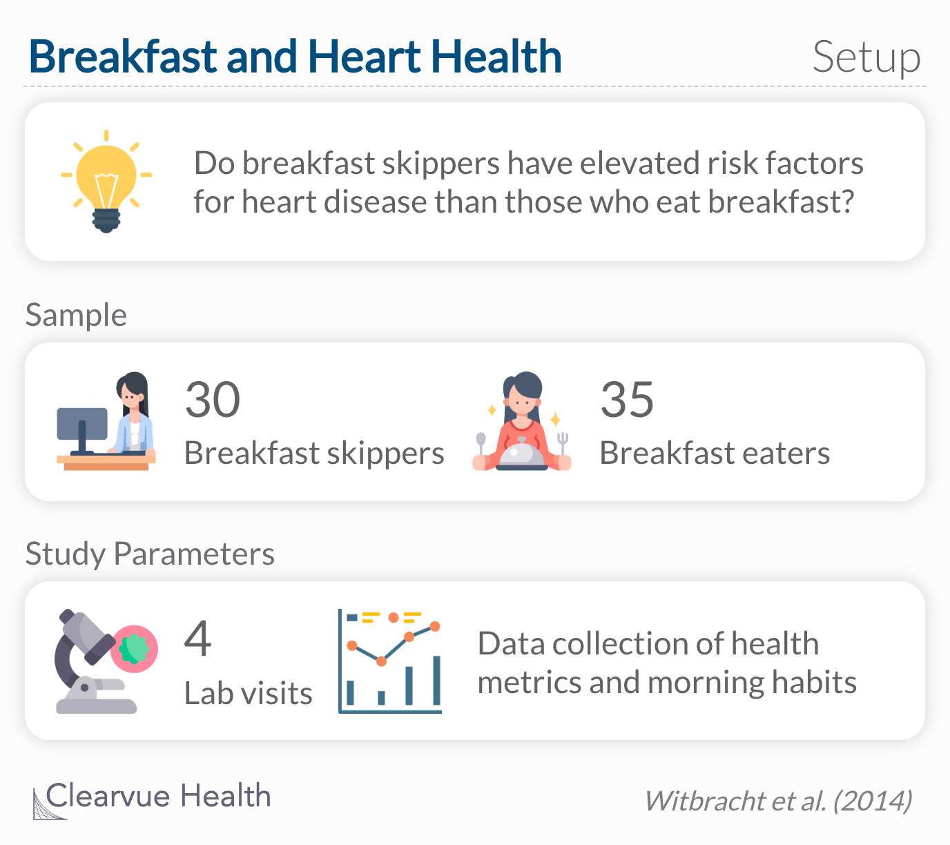Do breakfast skippers have elevated risk factors for heart disease than those who eat breakfast?