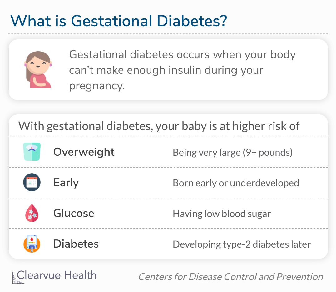 Gestational diabetes occurs when your body can't make enough insulin during your pregnancy.