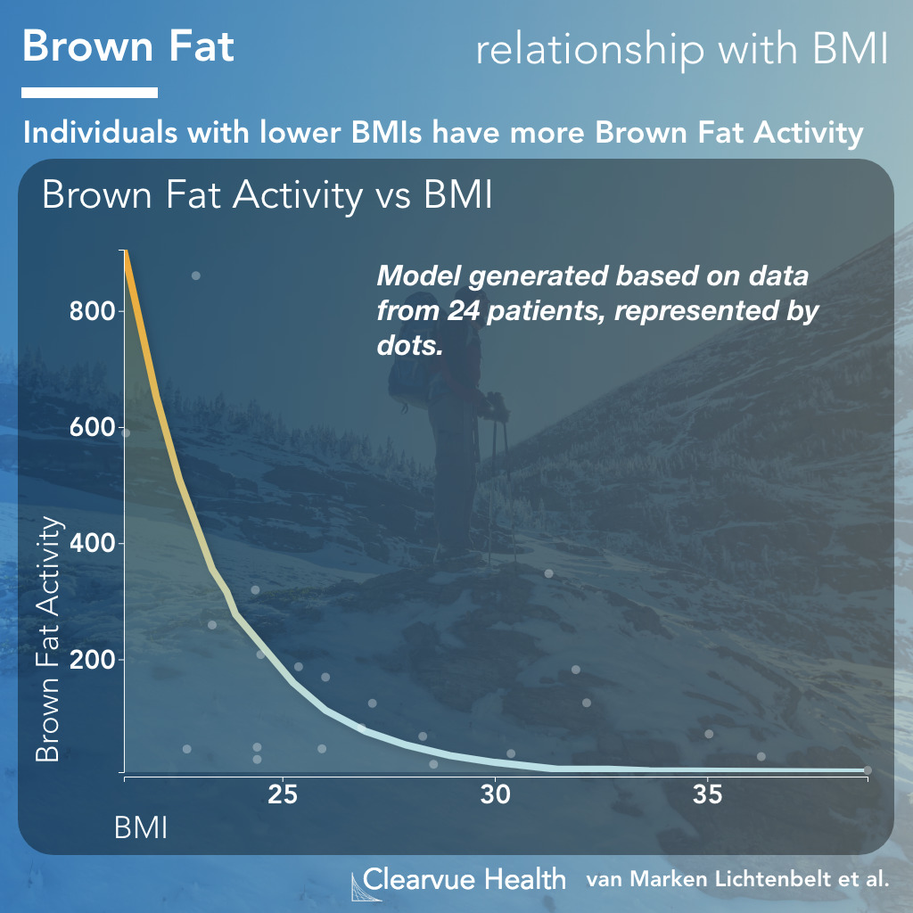 Graph showing that Higher BMI correlates with less brown fat