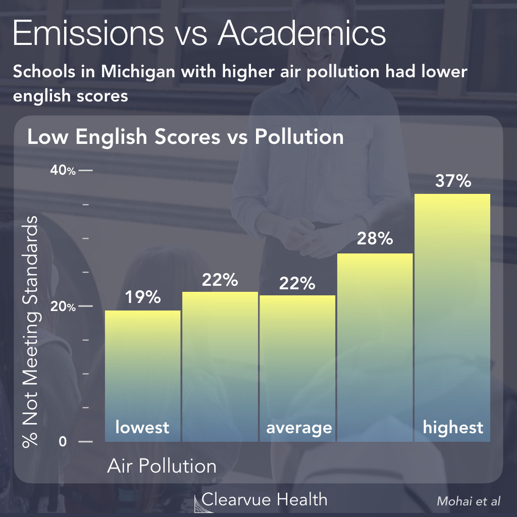 Air Quality and English Test Performance