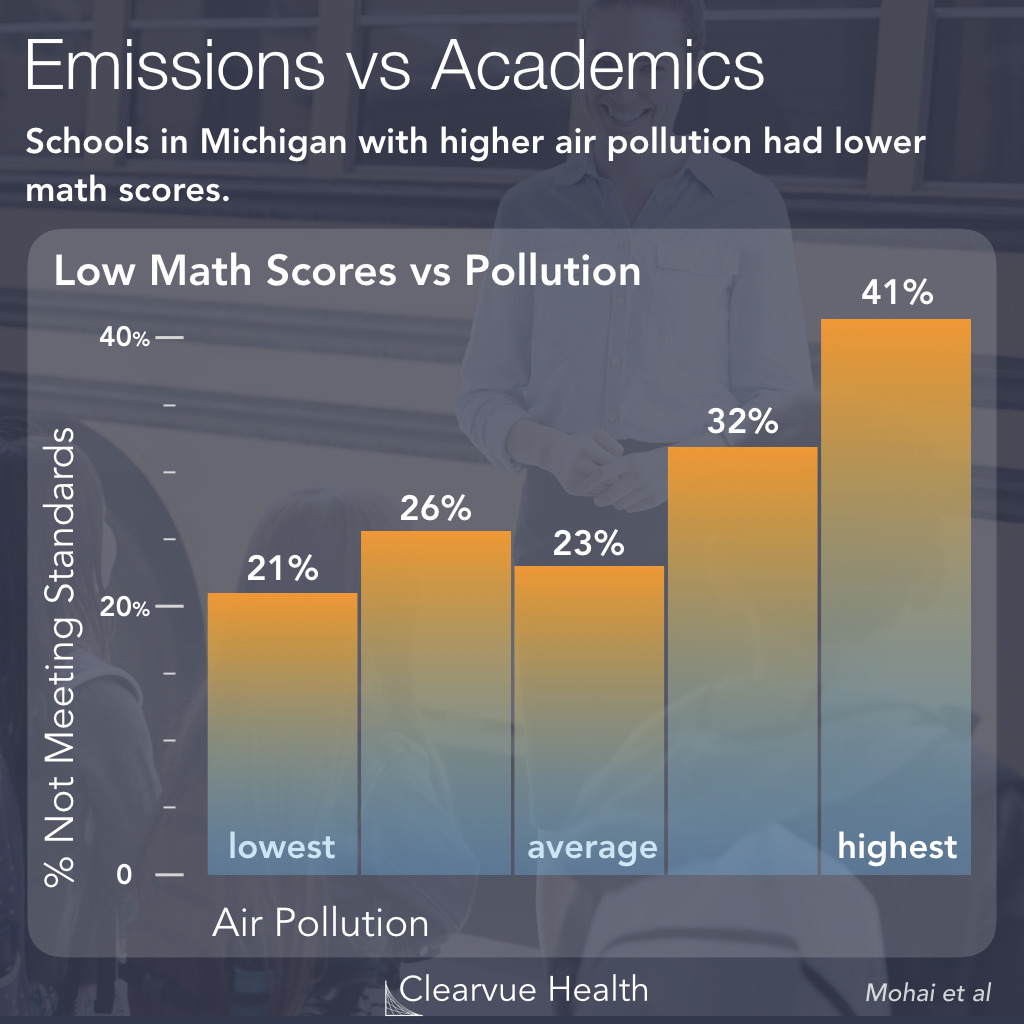Air Quality and Math Test Performance