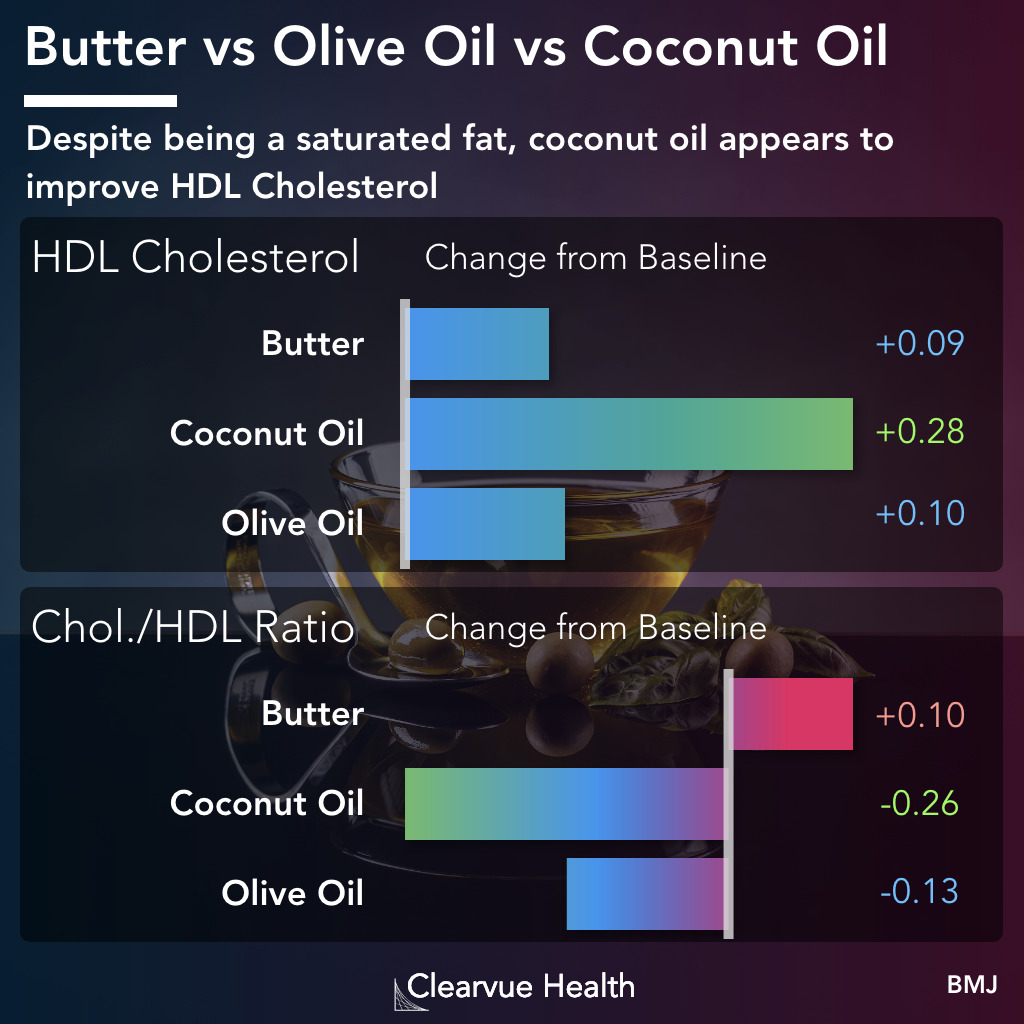 HDL cholesterol data for olive oil and coconut oil and butter