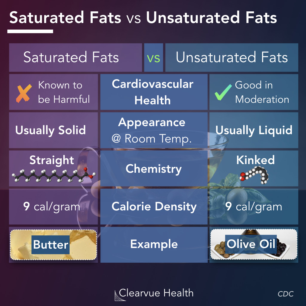 Saturated Fats vs Unsaturated Fats