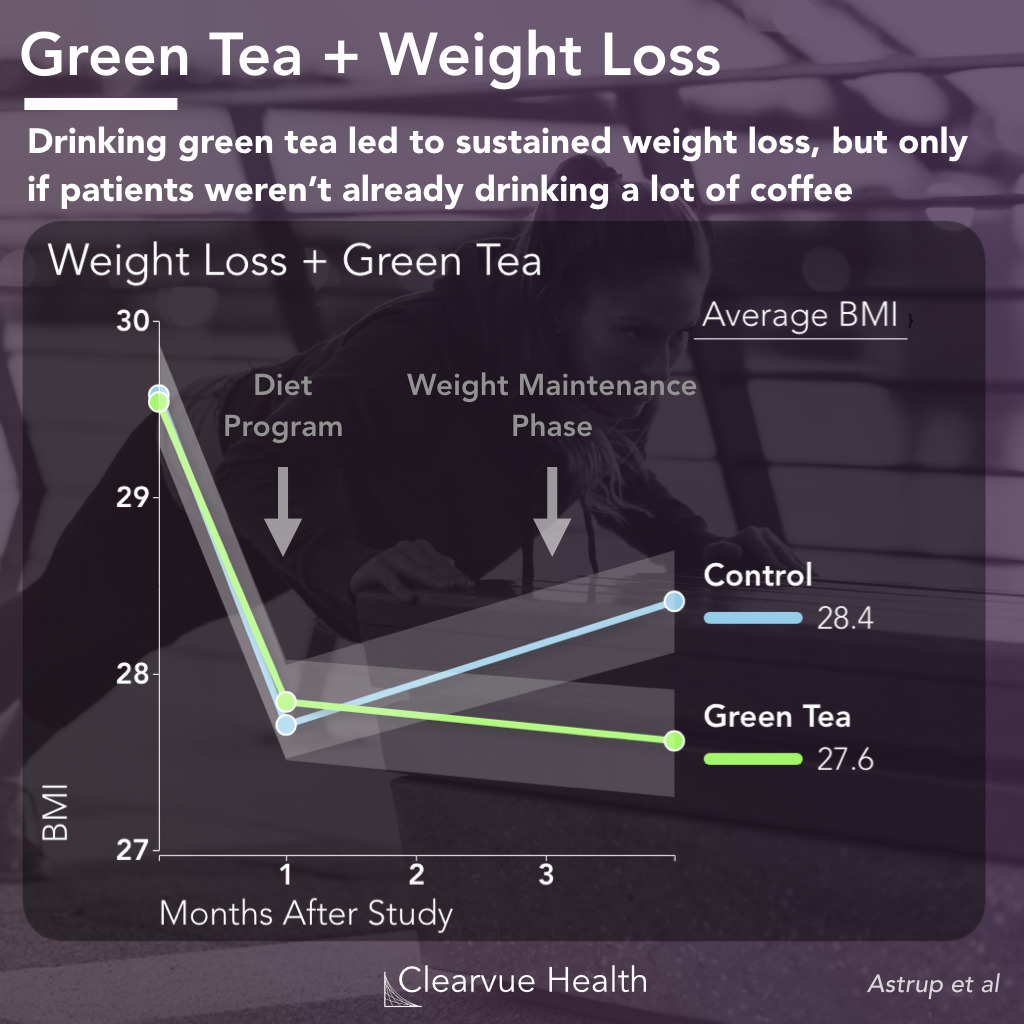 chart of weight loss and green tea