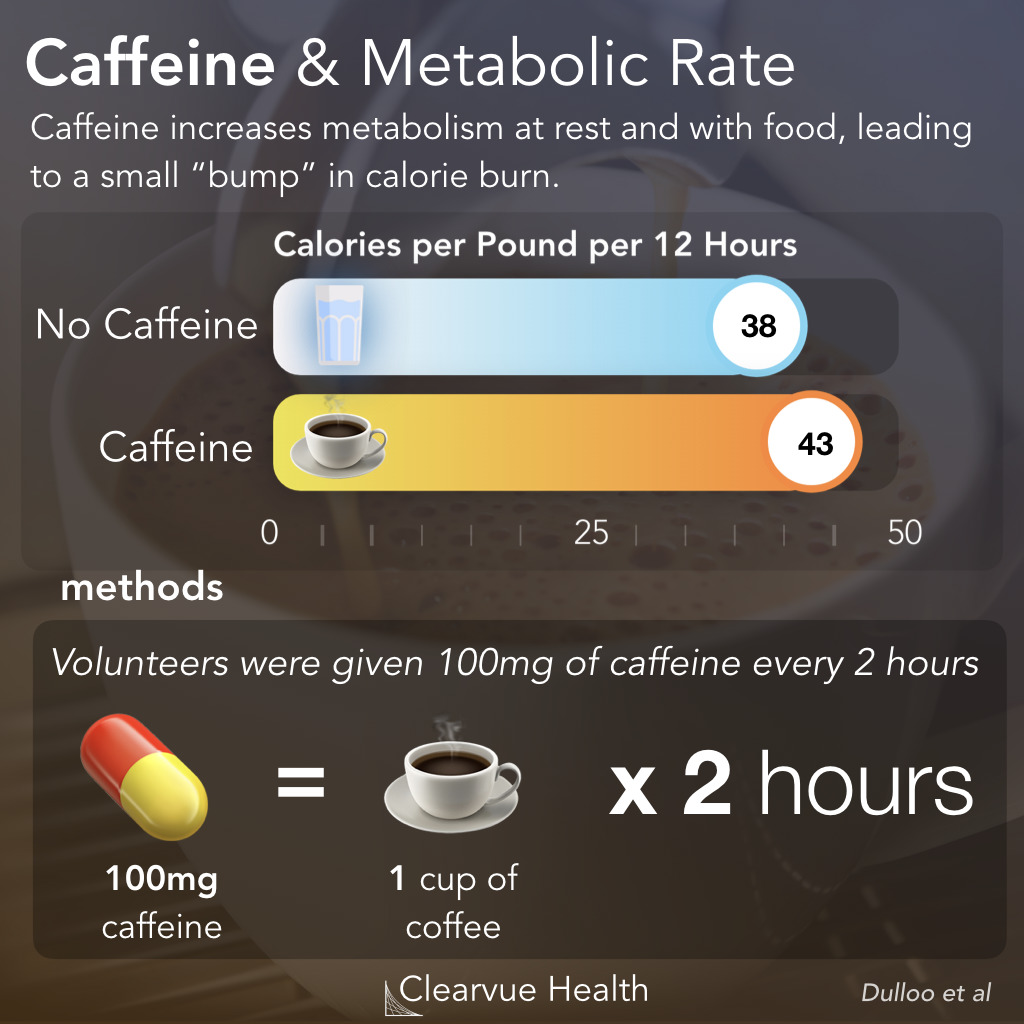 Calorie Burn with Caffeine