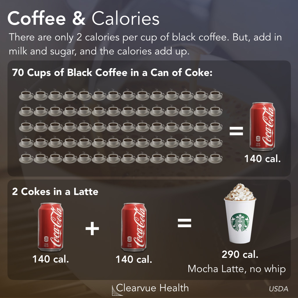 Calories in Black Coffee