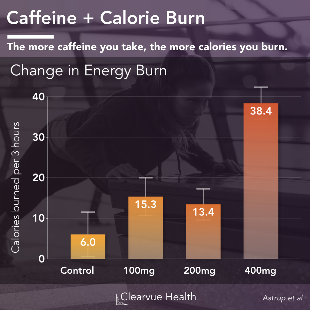 Calorie burn by caffeine dose