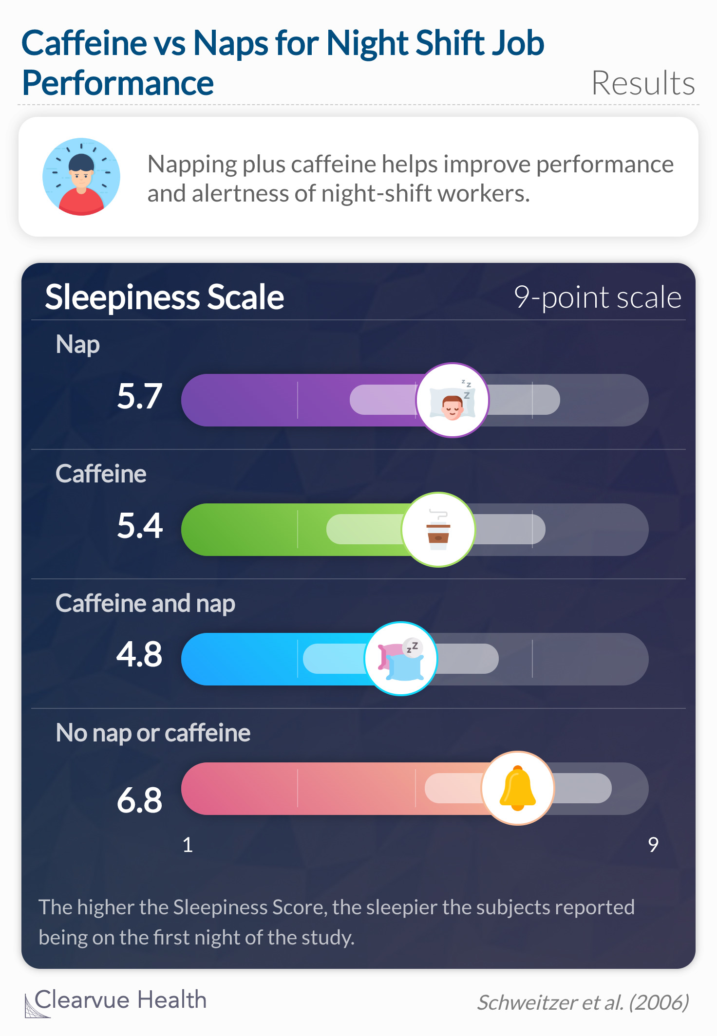 Napping plus caffeine helps improve performance and alertness of night-shift workers