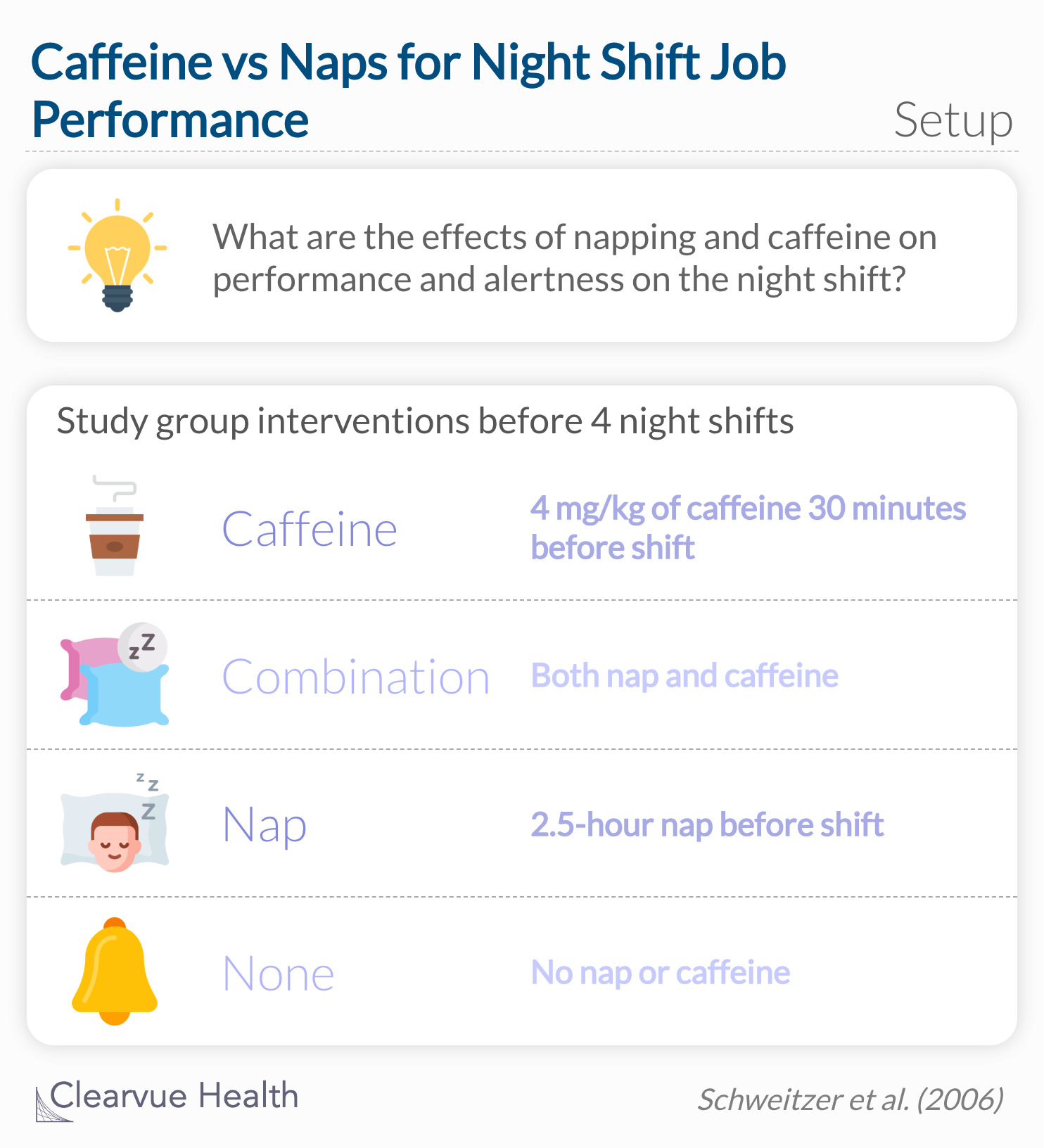 What are the effects of napping and caffeine on performance and alertness on the night shift?
