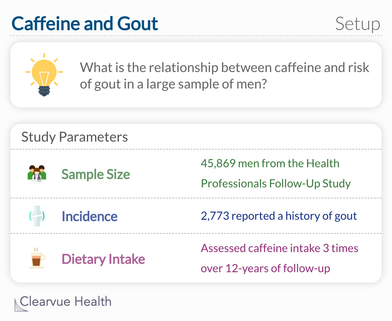What is the relationship between coffee intake and the risk of incident gout in a large cohort of men?