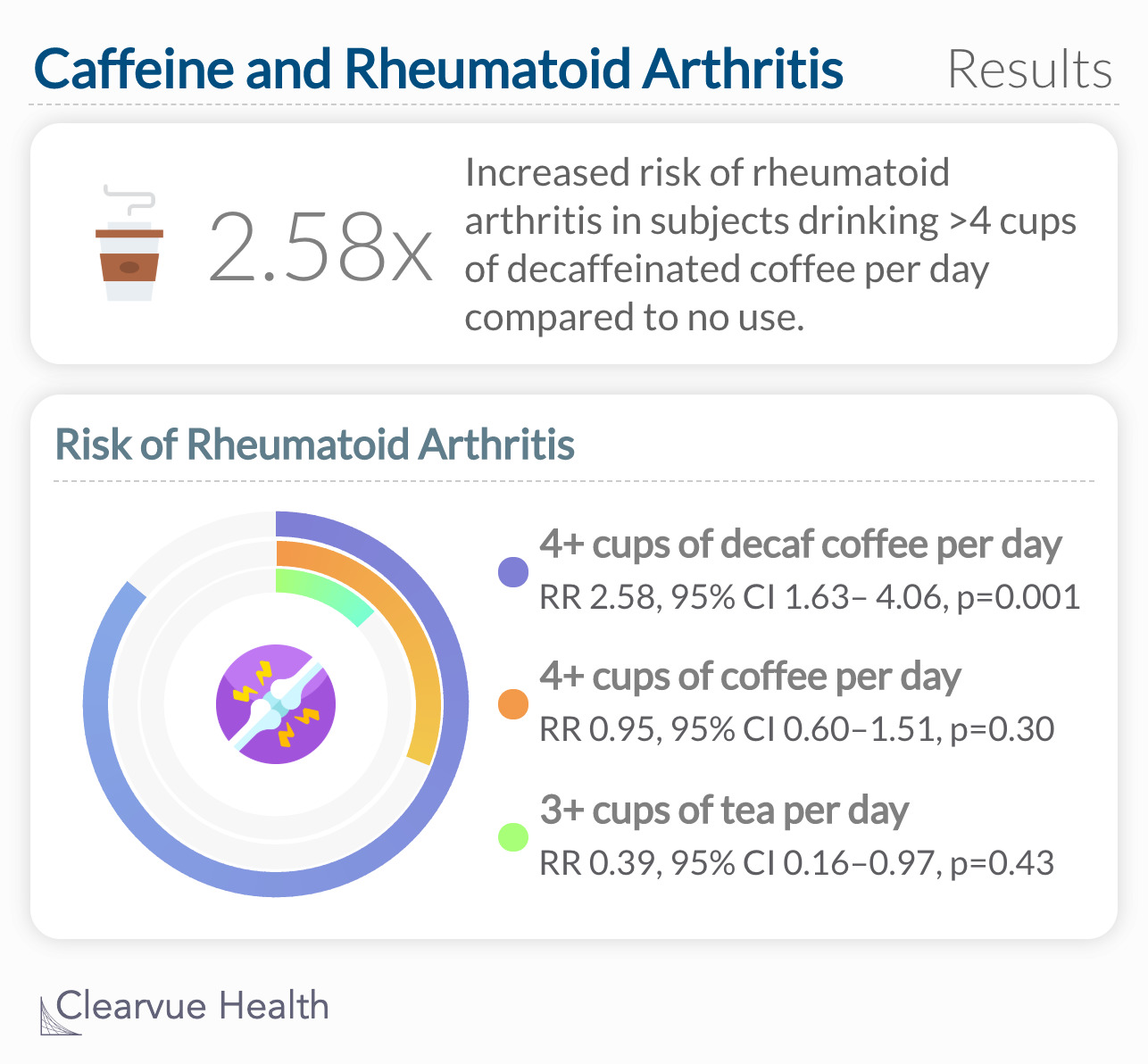 2.58x Increased risk of rheumatoid arthritis in subjects drinking >4 cups of decaffeinated coffee per day compared to no  use.
