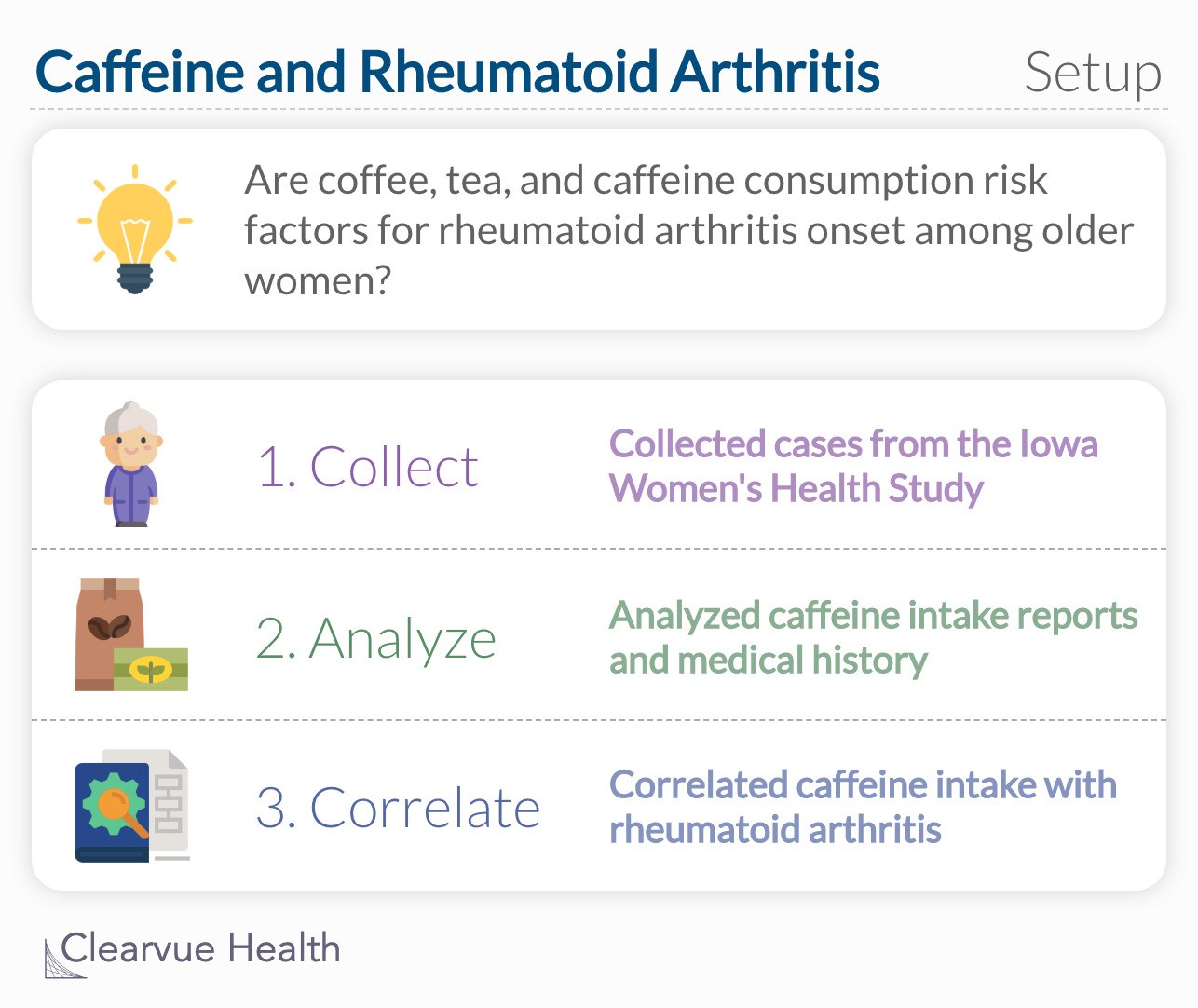 To evaluate whether coffee, tea, and caffeine consumption are risk factors for rheumatoid arthritis (RA) onset among older women.